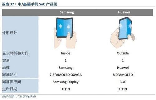 Smartphone màn hình dẻo sẽ được Huawei giới thiệu tại MWC 2019